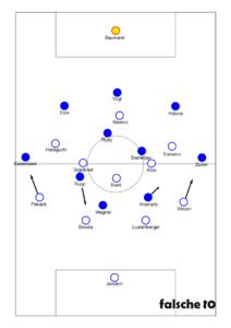 Formationen bei Ballbesitz Hoffenheims.