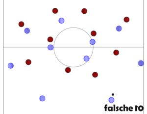 Ausgangsstaffelungen bei Ballbesitz von Hertha.