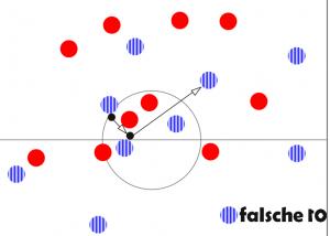 Skjelbred erhält unter Druck den Ball, kann aber dennoch gut in den ballfernen Halbraum verlagern.