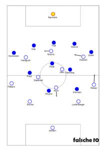 Formationen bei Ballbesitz der Hertha.