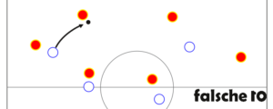 Beispielhafte Pressingszene: Martinez hat den Ball, Vidal und Aranguiz decken Alonso und Busquets, Sanchez orientiert sich an Ramos und Alba und Vargas beginnt von Azpilicueta aus Martinez anzulaufen.